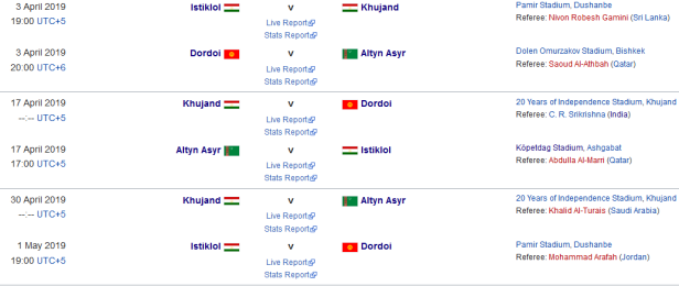 Grupa AFC 1