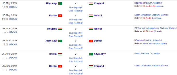 Grupa AFC 2