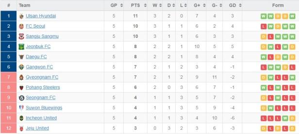Tabela po 5 meczach