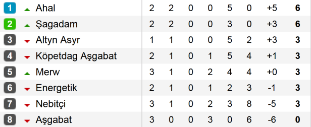 Turkmenistan tabela