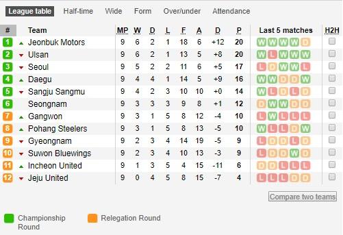 tabela K League.jpg