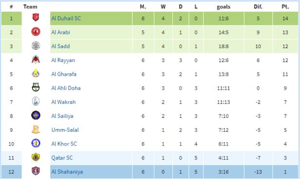 Tabela Ligowa Katar.png
