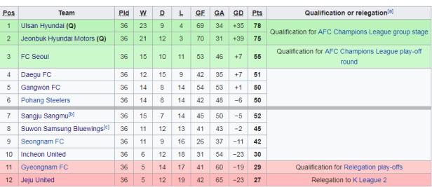 K League tabela 11 03.png