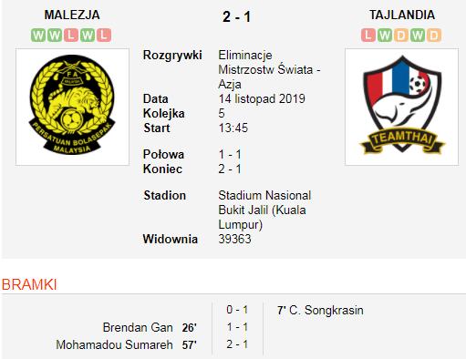 Malezja vs Tailand.png