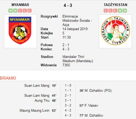 Myanmar vs Tajikistan.png