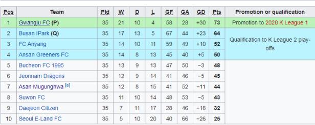Tabela K League 2.png