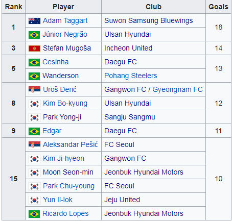 Tabela strzelców K League 11 03
