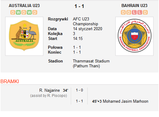 Australia vs Bahrain