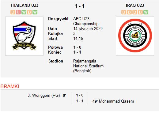 Tajlandia vs Irak