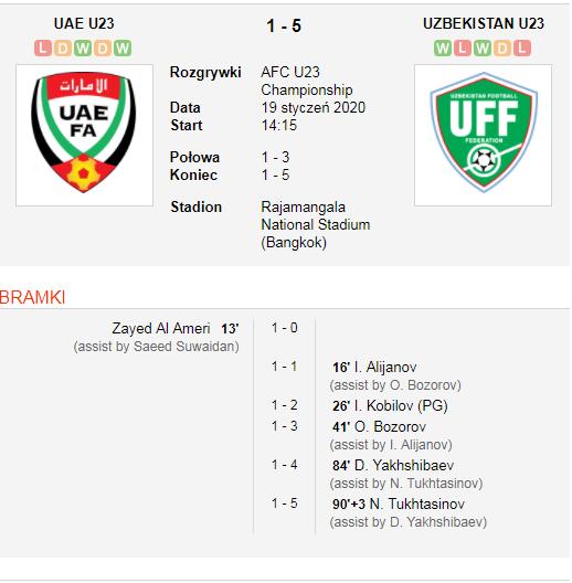 UAE vs Uzbekistan