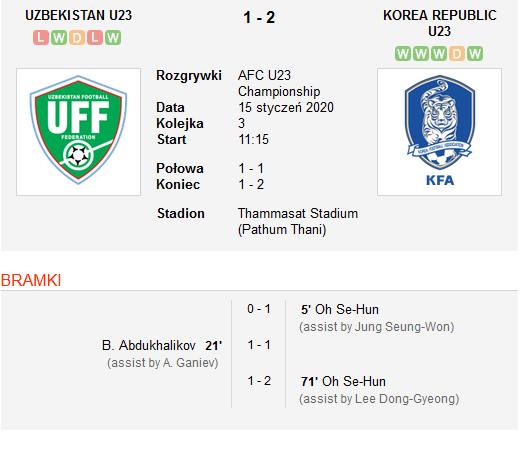 Uzbekistan vs Korea Republic