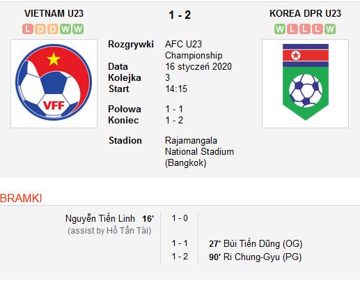 Vietnam vs Korea Północna